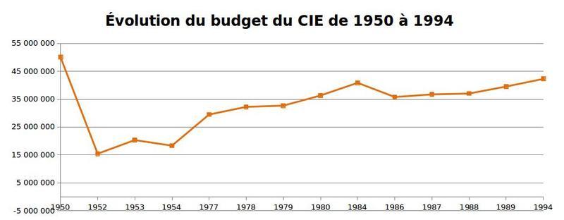 L'évolution du budget du CIE entre 1950 et 1994