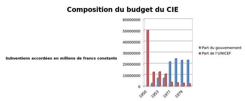 La composition du budget du CIE entre 1950 et 1980
